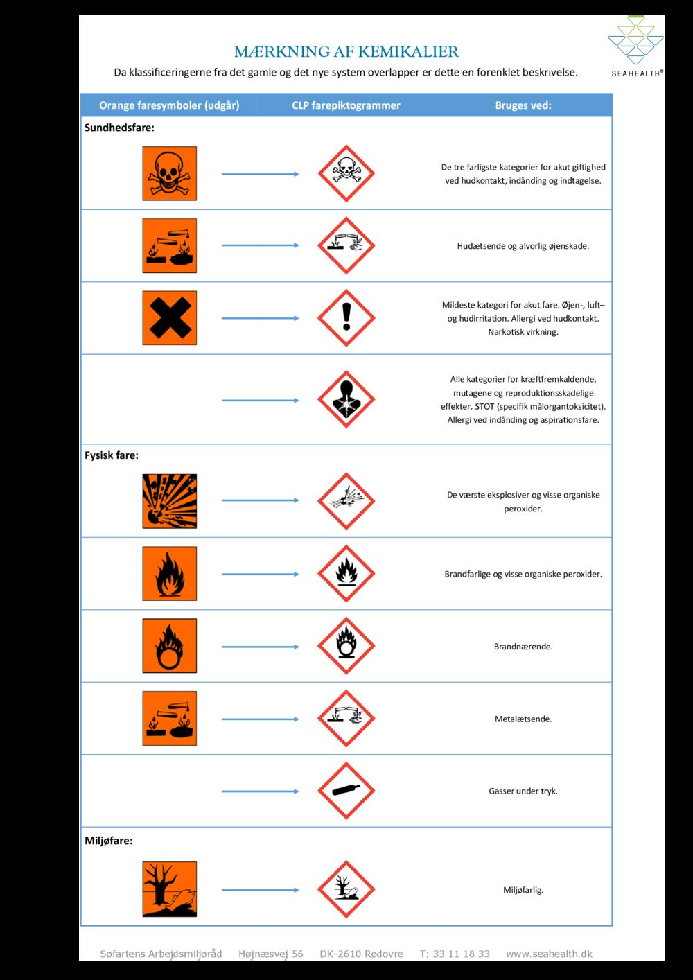 Mærkning-af-kemikalier-gammel-og-ny.png