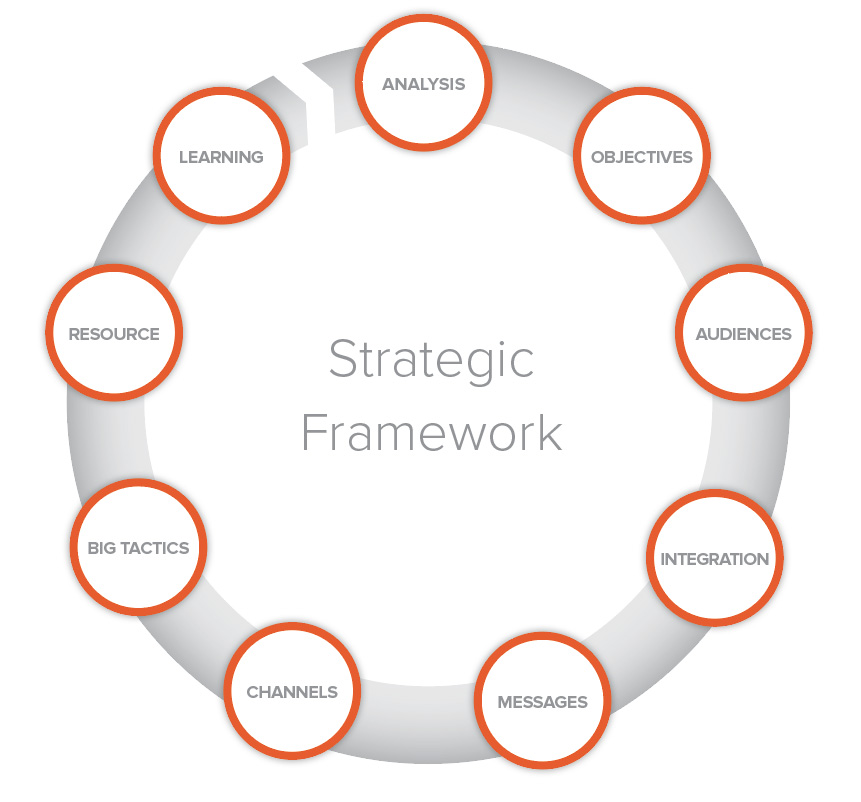 strategic-framework-2.jpg