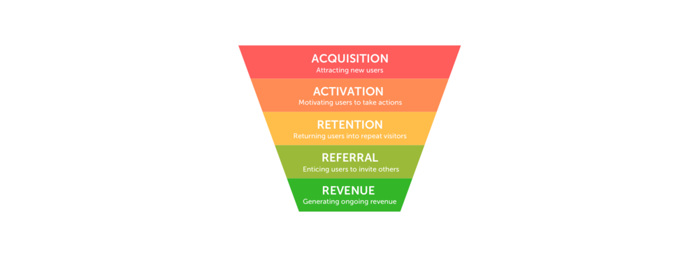 growth-marketing-funnel-seatris-berlin-restaurant-management@2x.png