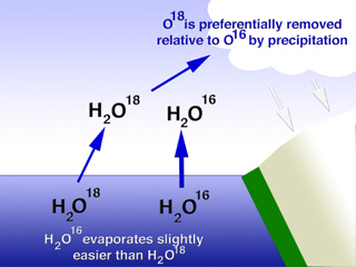 A schematic of one application (evaporative signal) of oxygen isotopes in paleoclimate (http://pages.uoregon.edu/rdorsey/geo334/O-isotopes.html