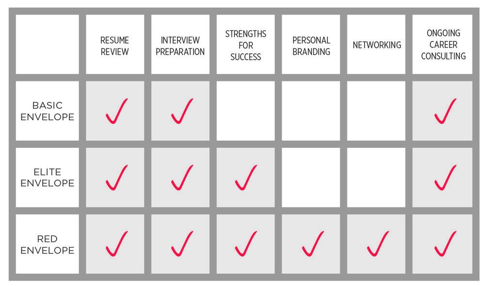 Services comparison chart