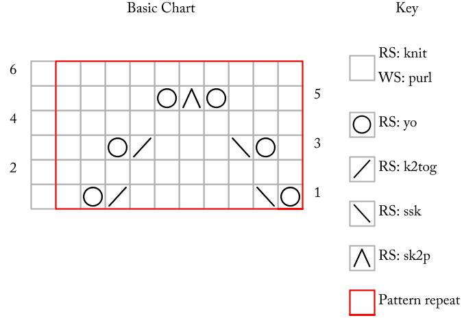 Basic Chart