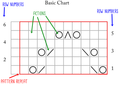 Basic Chart_actionsand layout