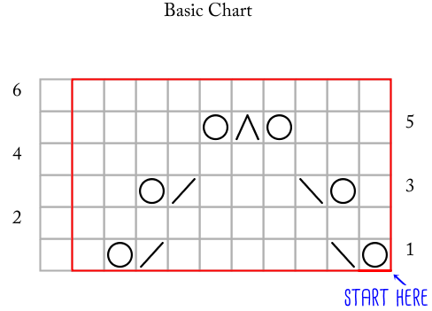 Basic Chart_starthere