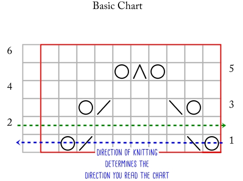 basic chart_direction