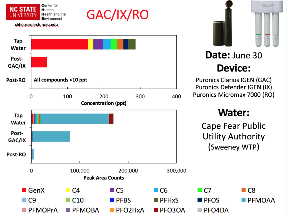 GenX_filtration_ro_puronics.png