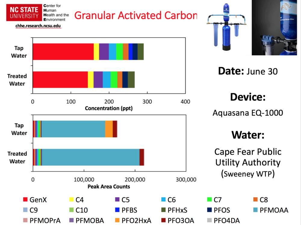 GenX_filtration_gac_aquasana.png