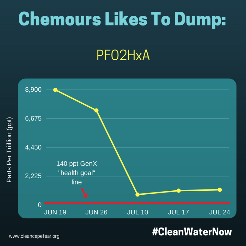 chemours likes to dump 4.png