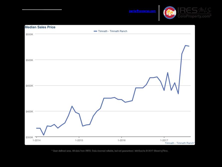 3 Year Median Sales Price.png