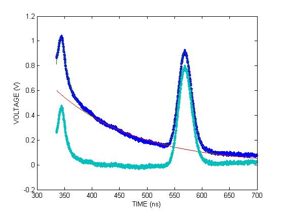 Figure 3. A plot of voltage imparted to PMT D with respect to time. The dark blue points are raw data from the PMT, the green curve is a plot of Equation 10 fit to the data, the orange curve is the exponential term of Equation 10 that was subtracted to give the light blue points which are data with the background removed.