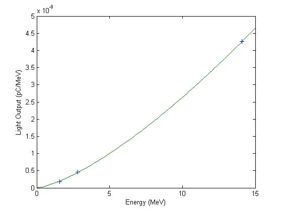 Figure 4. Light output of the scintillation fluid as a function of the energy of incident neutrons.