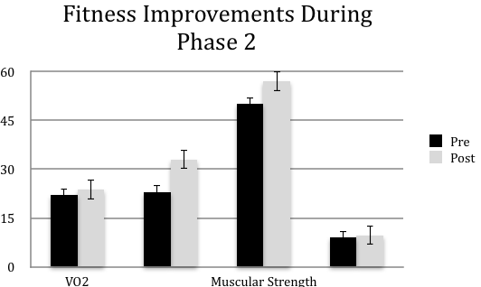 Figure 2   Phase 2 Program Completers from pre- post-exercise programming. Values are mean scores + SE, VO2 in ml/kg/min, Muscular Endurance in repetitions, Muscular Strength in psi, Flexibility in inches (n= 123).