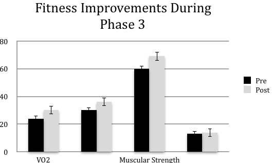 Figure 3 Phase 3 Program Completers from pre- post-exercise programming. Values are mean scores + SE, VO2 in ml/kg/min, Muscular Endurance in repetitions, Muscular Strength in psi, Flexibility in inches (n= 112)