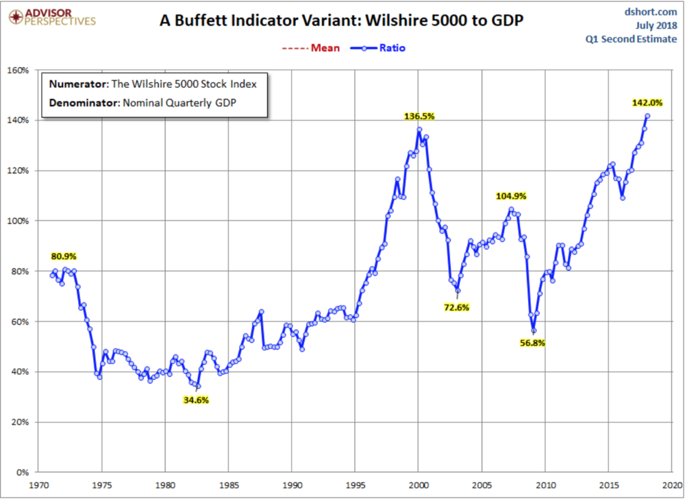 https://www.advisorperspectives.com/dshort/updates/2017/09/06/market-cap-to-gdp-an-updated-look-at-the-buffett-valuation-indicator