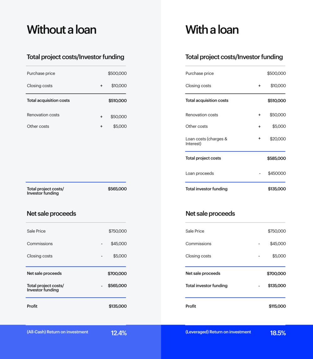 Loan_Comparison_ROI_Revised_02202018.png