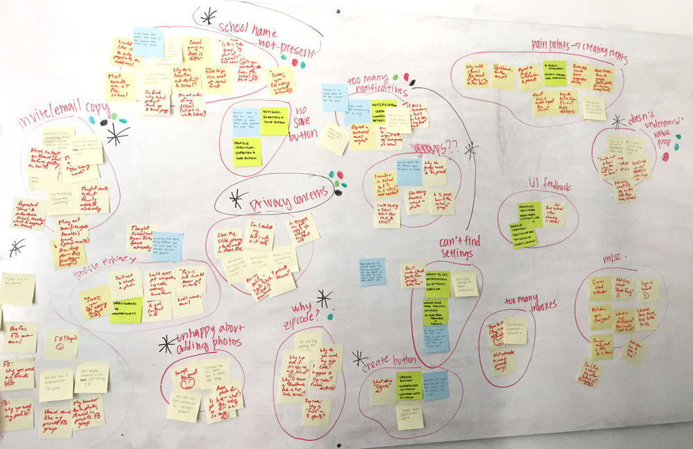 Affinity map using information gathered from user interviews
