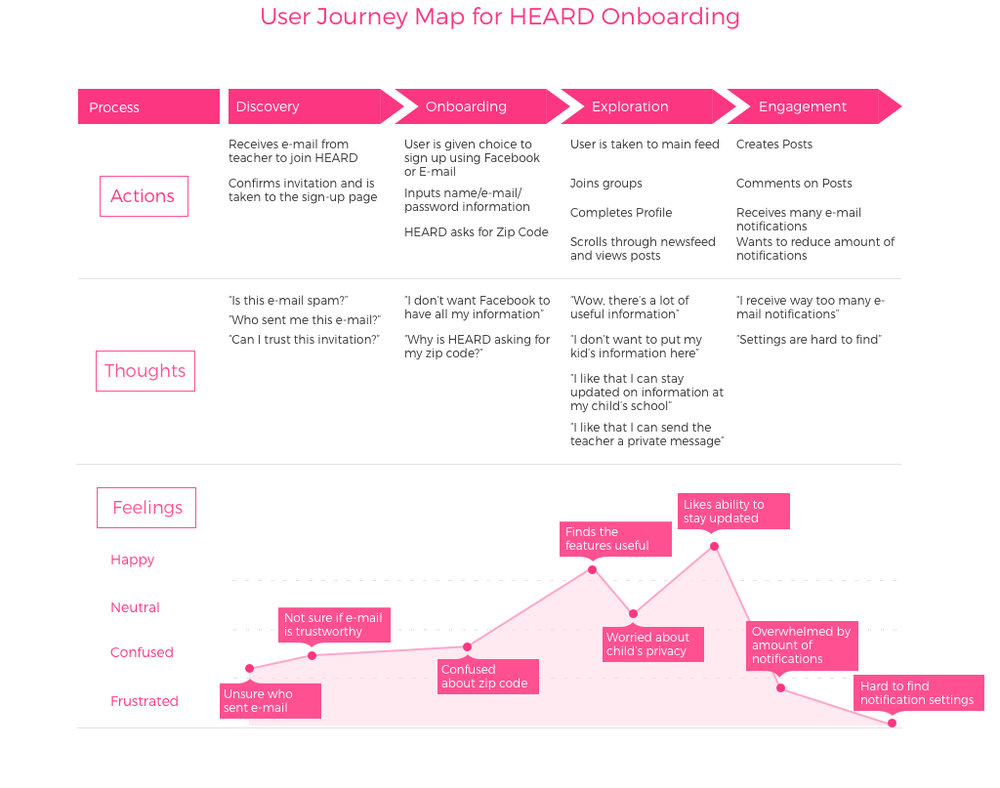 Heard_Journey_Map.jpg
