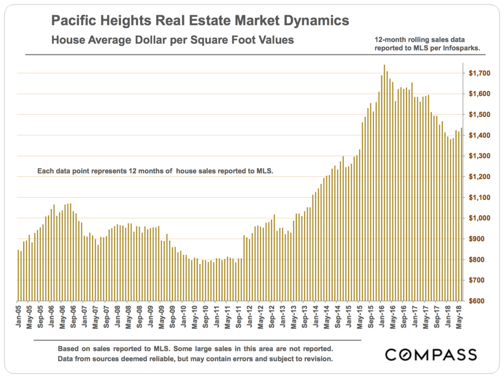 Pacific Heights House Average Dollar Per Square Foot