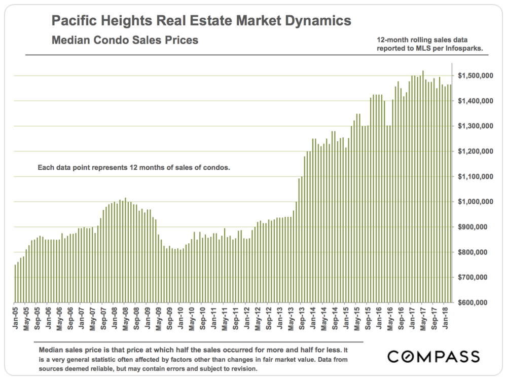Pacific Heights Median Condo Sales Prices