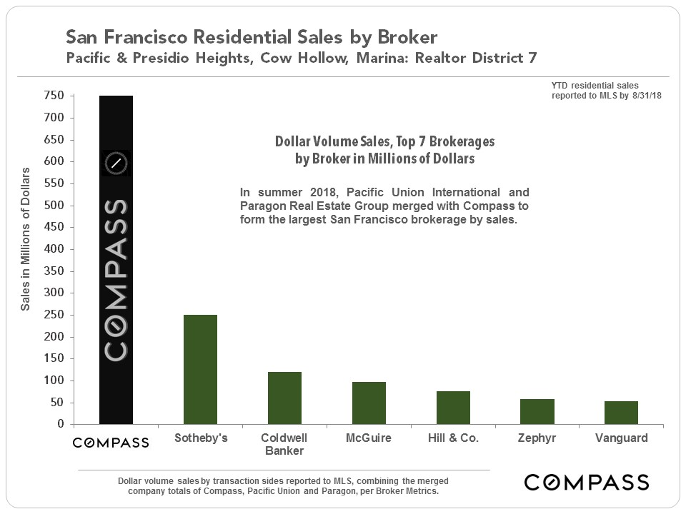 Compass San Francisco - Market Share