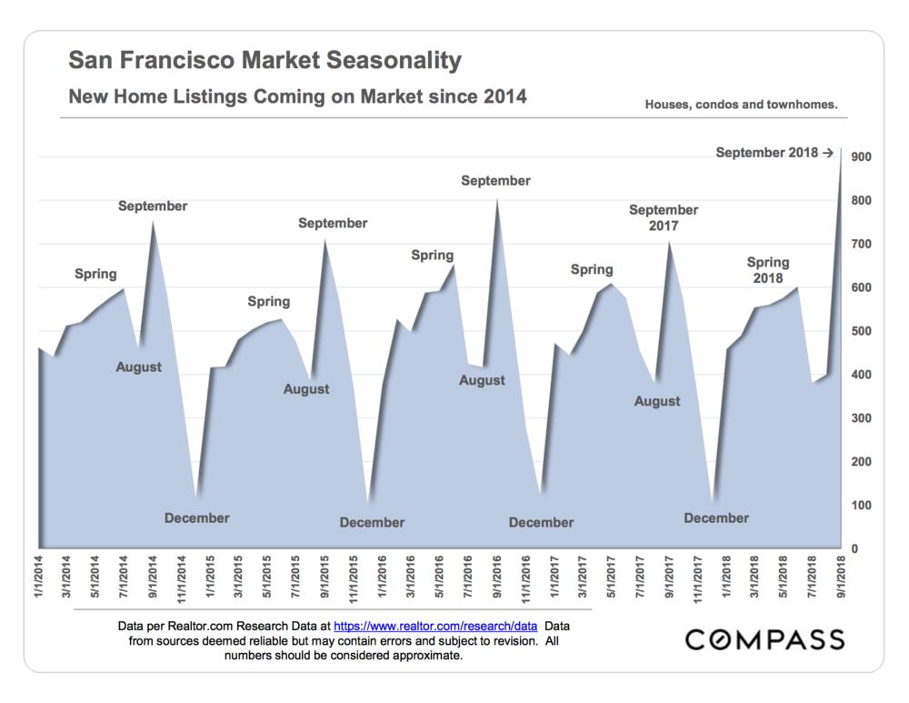 Seasonal Stats