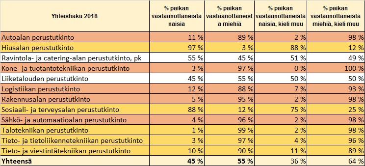 Taulukko 3 - Hakijoiden jakautuminen sukupuolen ja äidinkielen mukaan kevään 2018 yhteishaussa ammatillisessa koulutuksessa kahdellatoista aloituspaikkojen määrän mukaisesti suurimmalla alalla