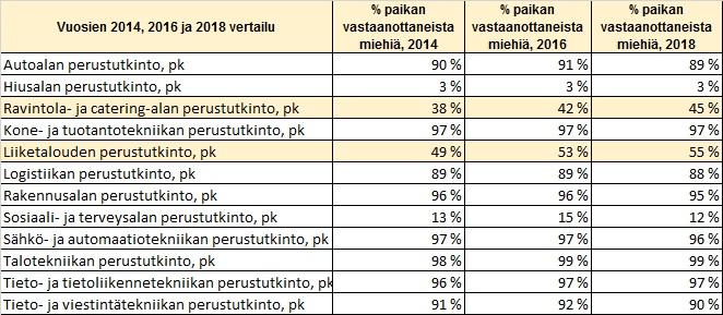 Talukko 2 – Miesten prosentuaalinen määrä vuosina 2014, 2016 ja 2018 yhteishaussa ammatillisessa koulutuksessa kahdellatoista aloituspaikkojen määrän mukaisesti suurimmalla alalla