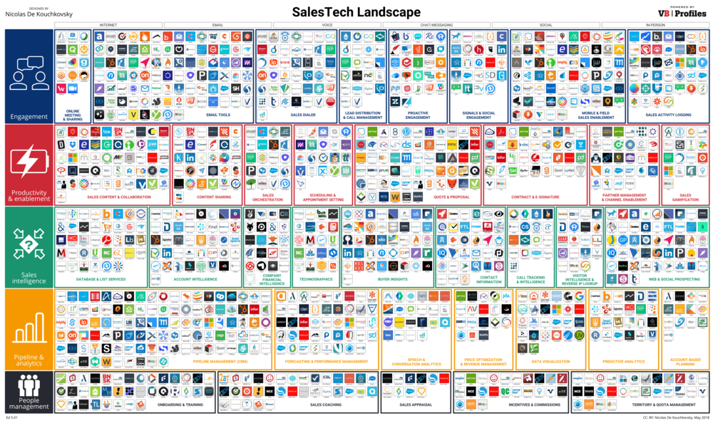 2018 Sales Technology Landscape