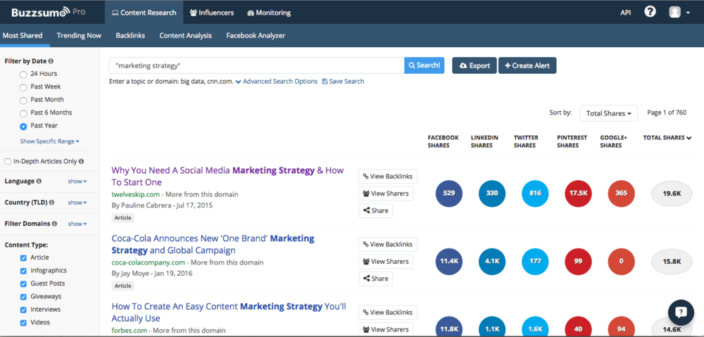 BuzzSumo's Most Shared