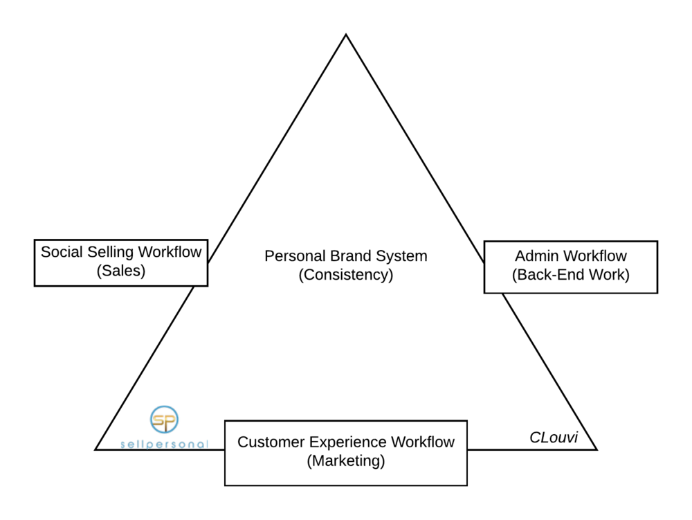 What does a personal brand system look like? - -A personal brand System needs to be simple and withstand the test of time.-This is especially true for sales professionals where your personal brand is the only thing that your clients trust.