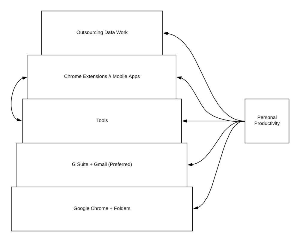 SellPersonal Sales Tech Stack Framework