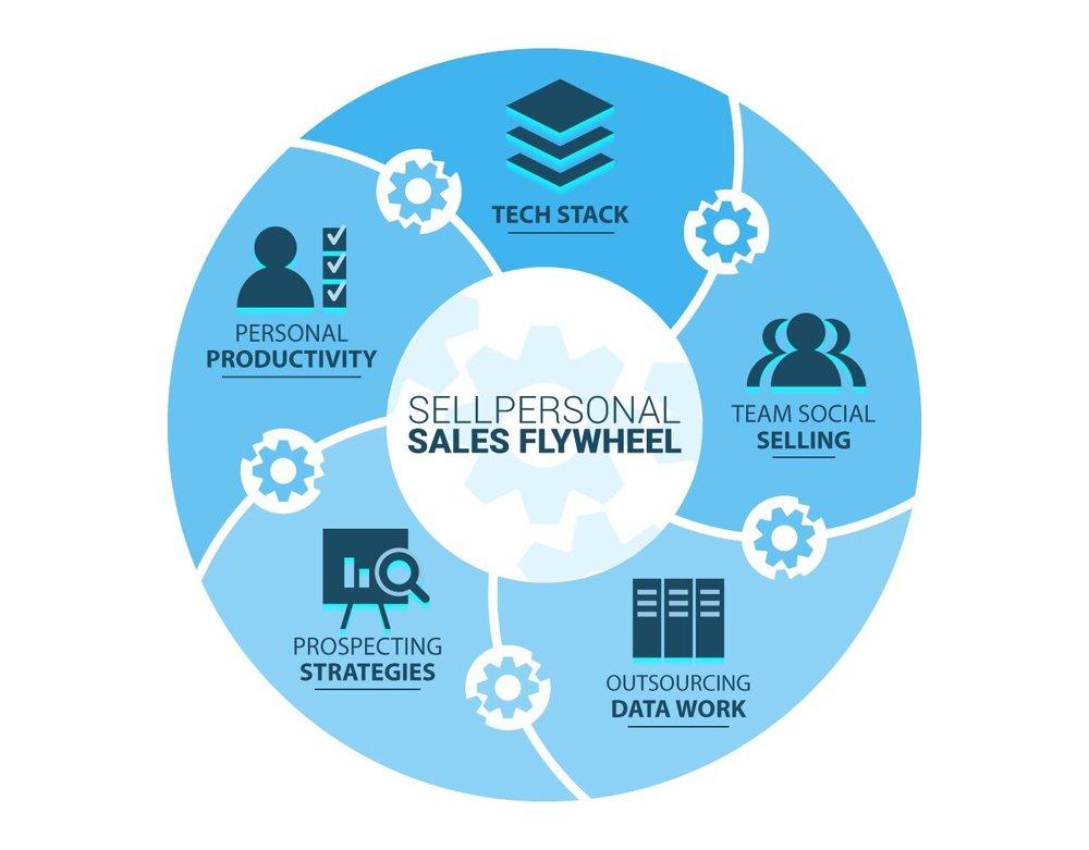 SellPersonal Sales FlyWheel (1).jpg