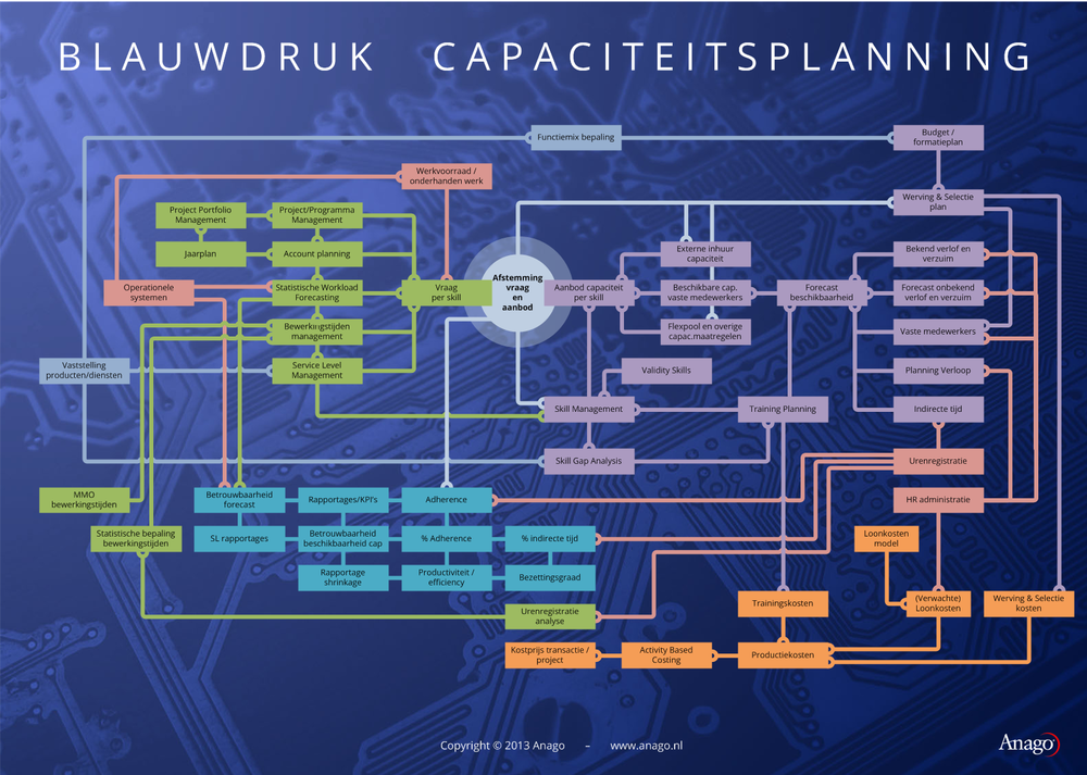 Blauwdruk Capaciteitsplanning
