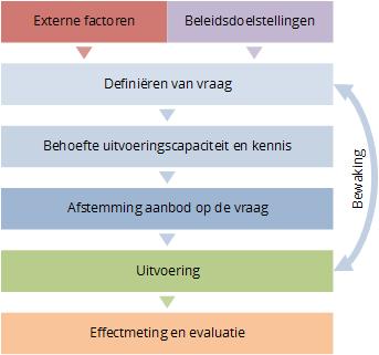 Model voor Vraaggestuurd werken
