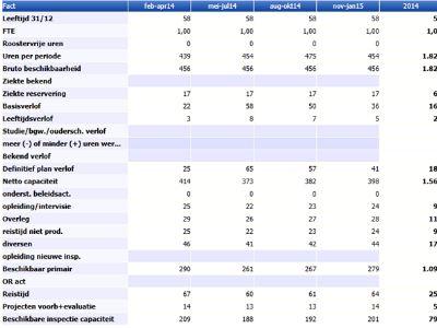 Resourcemanagement - Medewerker beschikbaarheid inspectie