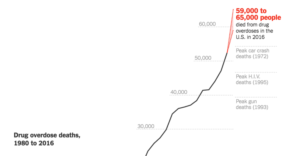 US Drug Epidemic - Drug death, overdose, and addiction is out of control and getting worse every year. Drug overdose deaths in 2016 exceeded historical peaks for car crash deaths, HIV deaths, gun deaths, and the entire American death toll of the Vietnam War. Most overdose deaths come from prescription drugs, and 4 out 5 new heroin users start with prescription opioids first.