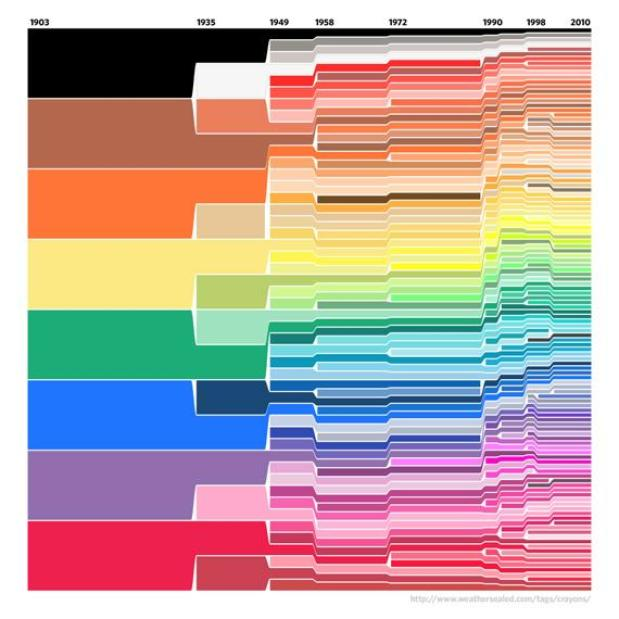 The evolution of Crayola, demonstrating it's evil brown-bias  / Credit: mentalfloss.com