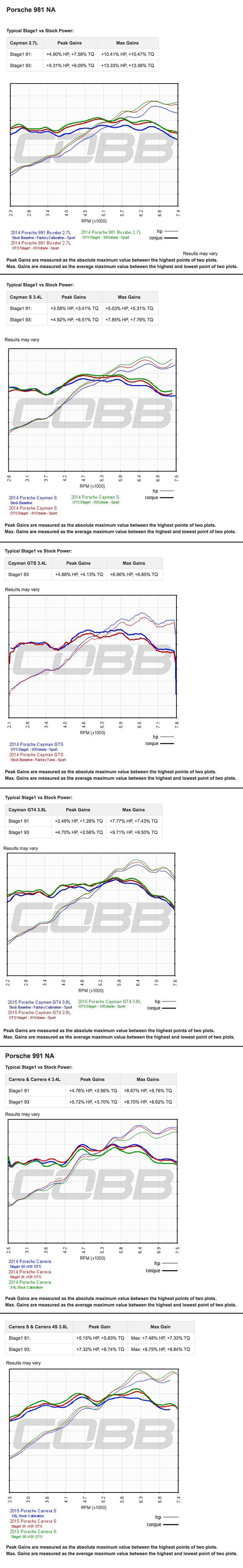 Cobb Accessport For Porsche 9872 Cayman Boxster 9972 Carrera Brakes Diagram