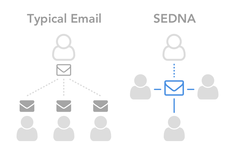 One Inbox, One Message - SEDNA means your teams spend less of their day organizing email and more time on the business of shipping. One unified inbox. Everyone can see who has read a message, responded to a message, all associated activity and documents. No more filing. SEDNA's programmability, machine learning, and third party integrations ensure team members see the right message at the right time.