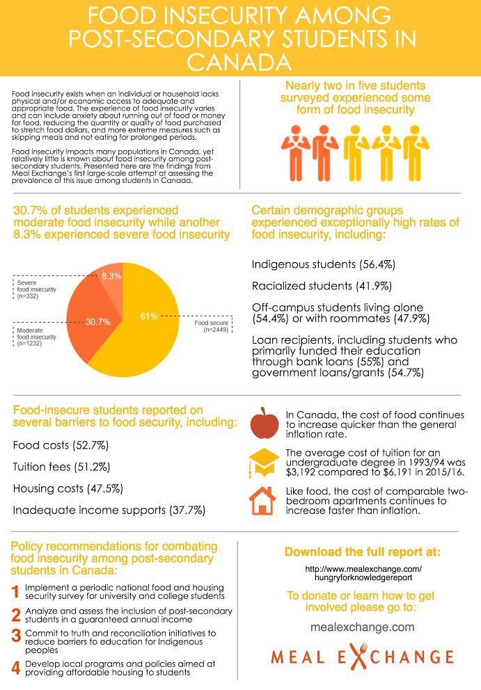 Click here to learn more about student food insecurity in Canada