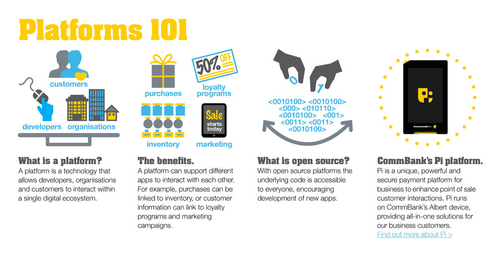 Business Studio Commonwealth Bank Platforms 101 Infographic