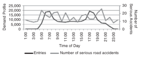 Figure 2 . Demand profile on a typical day versus number of serious accidents in 2009 on NQS Ave. Source: Bocarejo, et. al, 6.