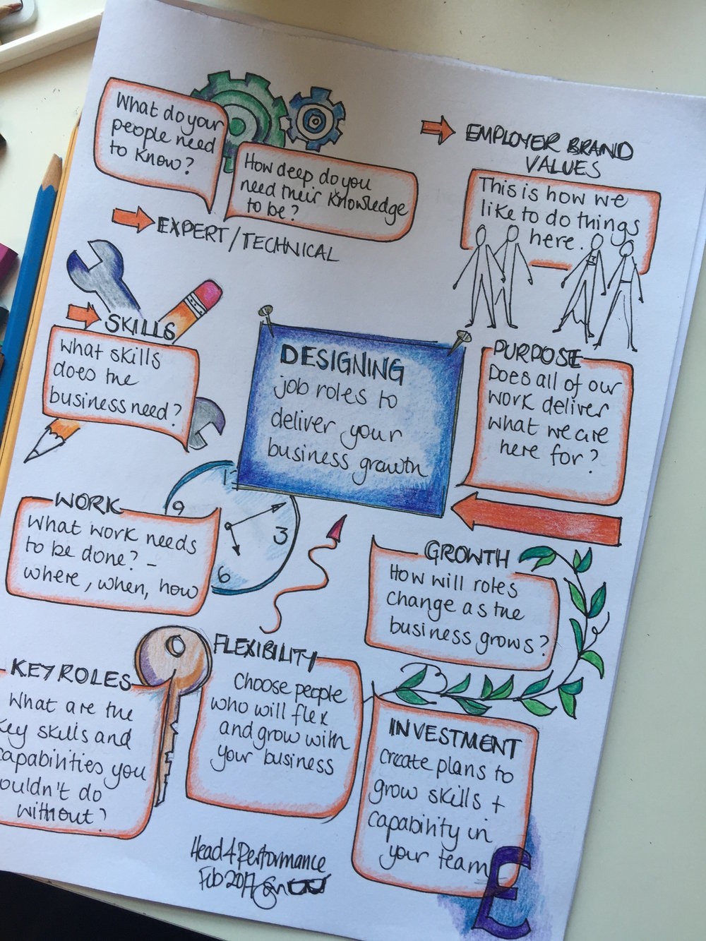 Designing Job Roles