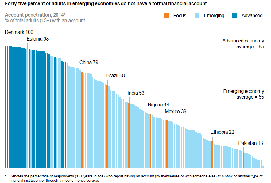 Source: McKinsey, Digital Finance For All: Powering Inclusive Growth In Emerging Economies, 2016.