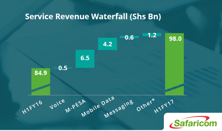 Source: Safaricom Limited H1FY17 Results Presentation, 2016.