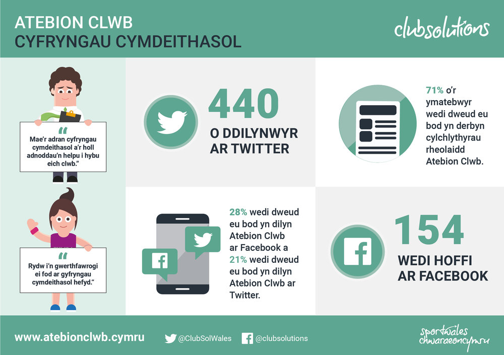 Club Solutions_Infographic_Small_Welsh1.jpg