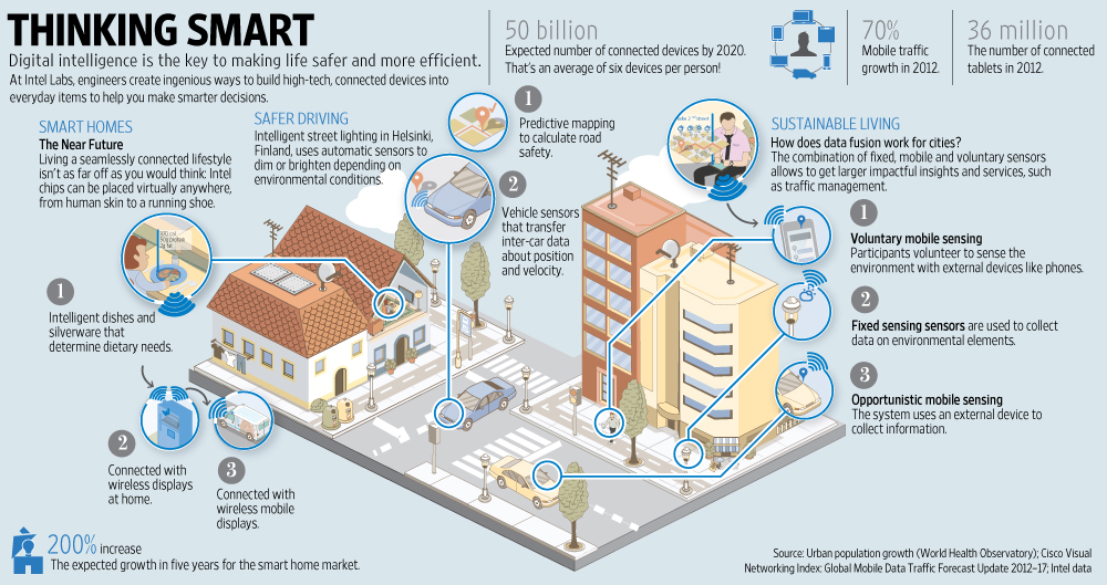 "The  Internet of Things  ( IoT ) is the inter-networking of physical devices, vehicles (also referred to as ""connected devices"" and ""smart devices""), buildings, and other items embedded with electronics, software, sensors, actuators, and network connectivity which enable these objects to collect and exchange data.  What is a SMART City? A  smart city  is an urban development vision to integrate information and communication technology (ICT) and Internet of things (IoT) technology in a secure fashion to manage a  city's  assets. A  smart city  is promoted to use urban informatics and technology to improve the efficiency of services. (Wikipedia)   Kansas City is now a SMART City    Beyond Traffic: The Vision for the Kansas City Smart City Challenge    Kansas City launches Smart City website with live data on traffic    Smart Cities Initiative « IEEE Kansas City    KC's Smart City effort takes home gold for 'game-changing' innovation"
