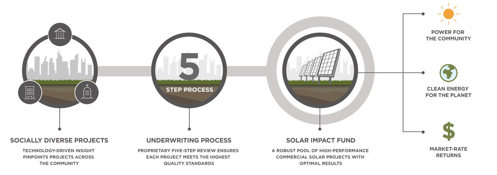 investing-in-solar-energy