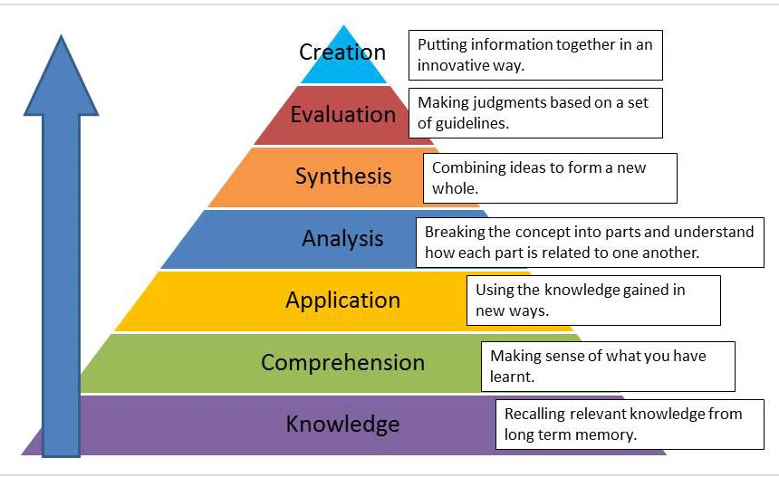 Image Source: https://linkinglearningoutcomestoassessments.wordpress.com/bloomstaxonomy/