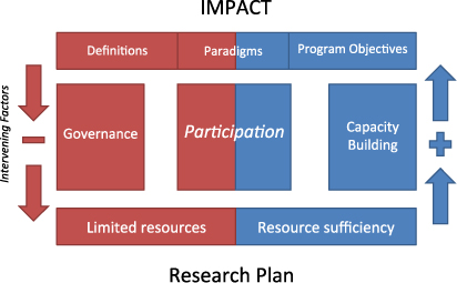 Impact / Evaluation Assessment -